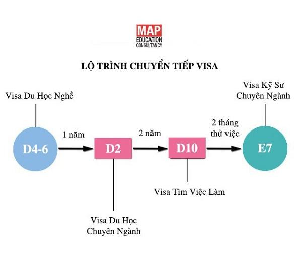 Lộ trình chuyển tiếp visa du học Nghề Hàn Quốc