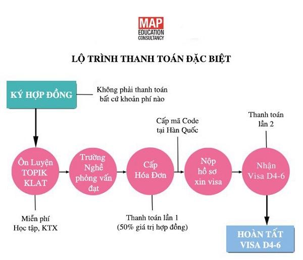 Lộ trình thanh toán khi đăng ký du học Nghề Hàn Quốc 2021 tại MAP
