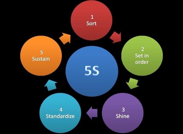 Du học ngành quản trị nhân lực tại Nhật Bản, sinh viên sẽ được tiếp cận phương thức 5S – Quản lý và sắp xếp nơi làm việc hiệu quả